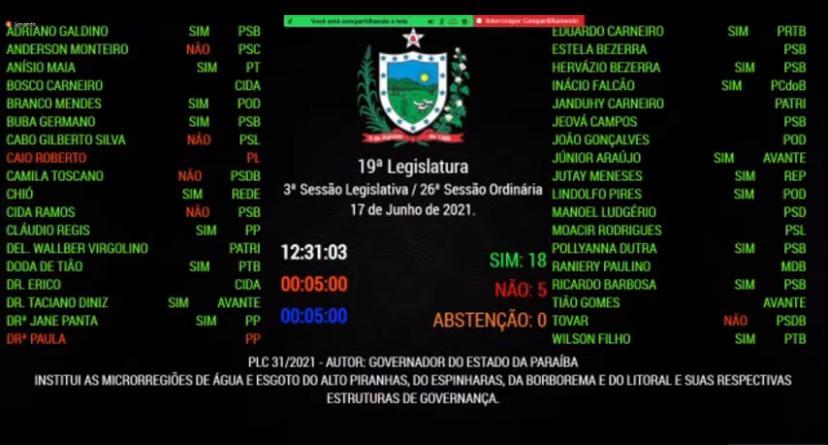 Projeto de Lei Complementar que abre caminho para a privatização da Cagepa foi aprovado com ampla maioria